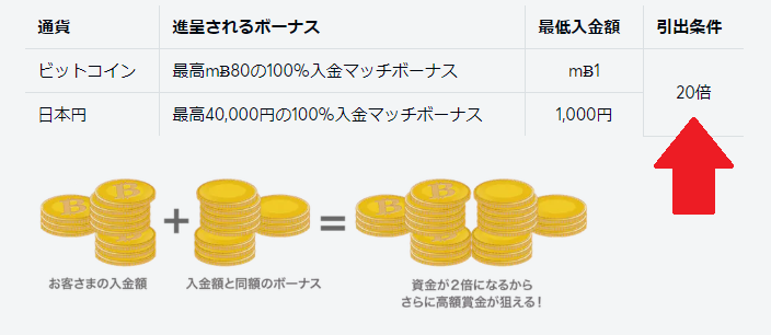 【解決策も】ビットカジノで出金できない時に確認したい5つのこと